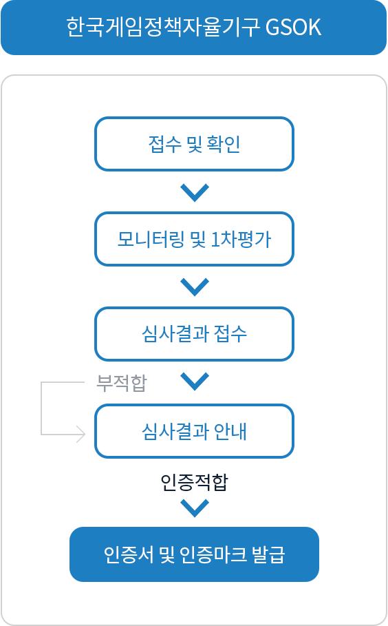 자율규제_인증절차_한국게임정책자율기구